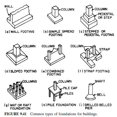 Various types of foundation for Different foundation types