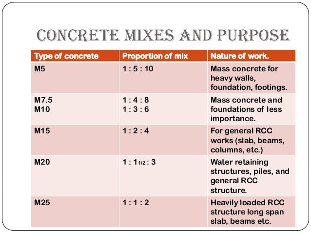 Concrete Mix Design : How to calculate materials for different ratio concrete